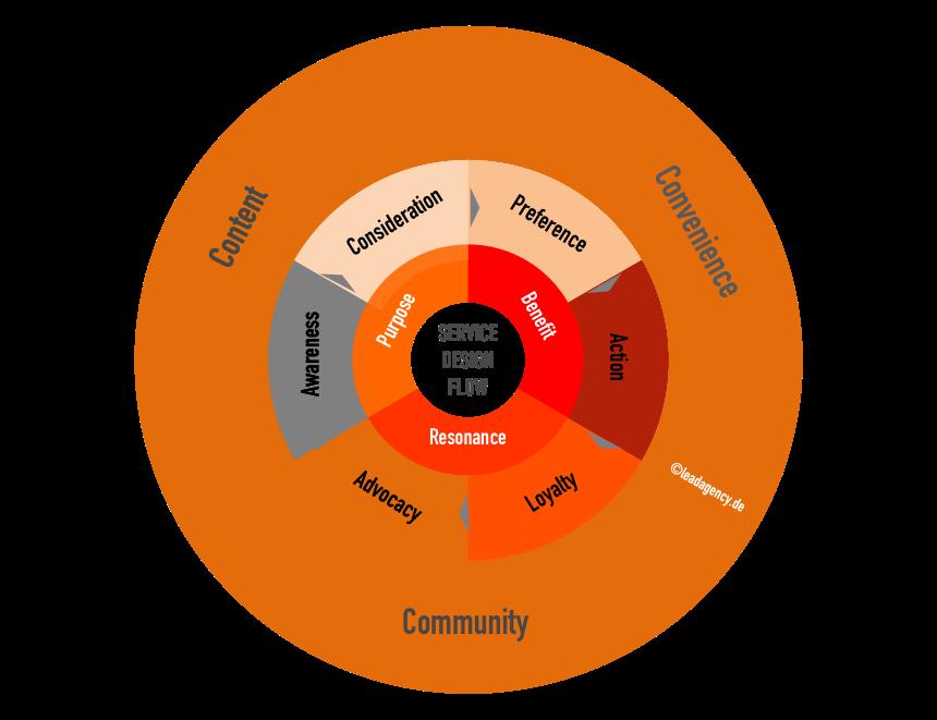 Service Design macht Marken zur Plattform.